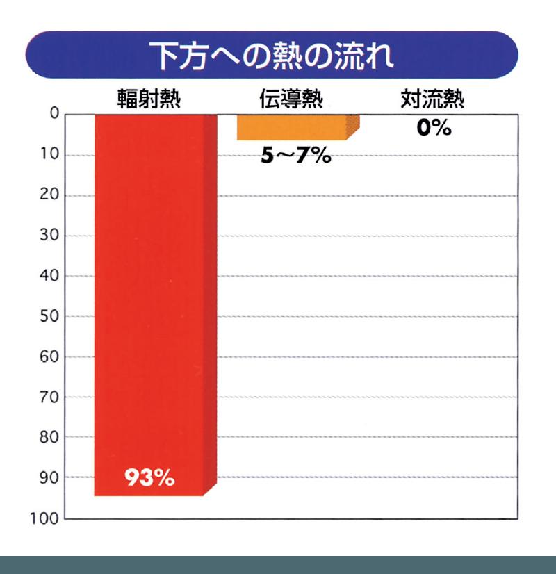 図表・下方への熱の流れ