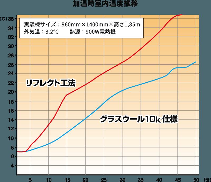 図表・加温時室内温度推移