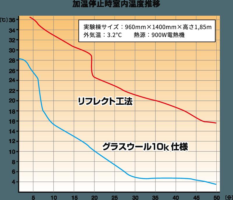 図表・加温停止時室内温度推移