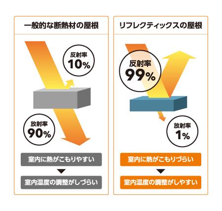 リフレクティックスと一般的な断熱材の屋根との違いの模式図